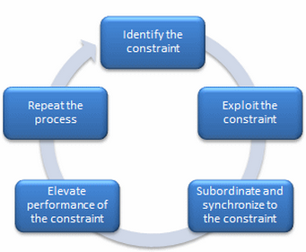 THEORY CONSTRAINTS OF